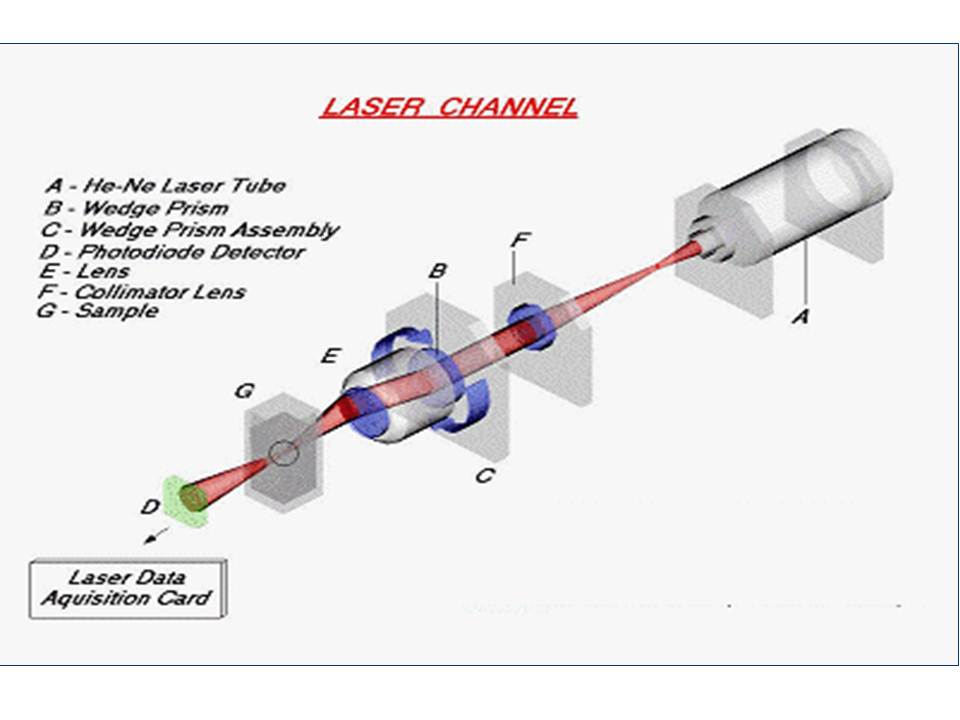 Dynamic particle size analysis by laser obscuration scattering